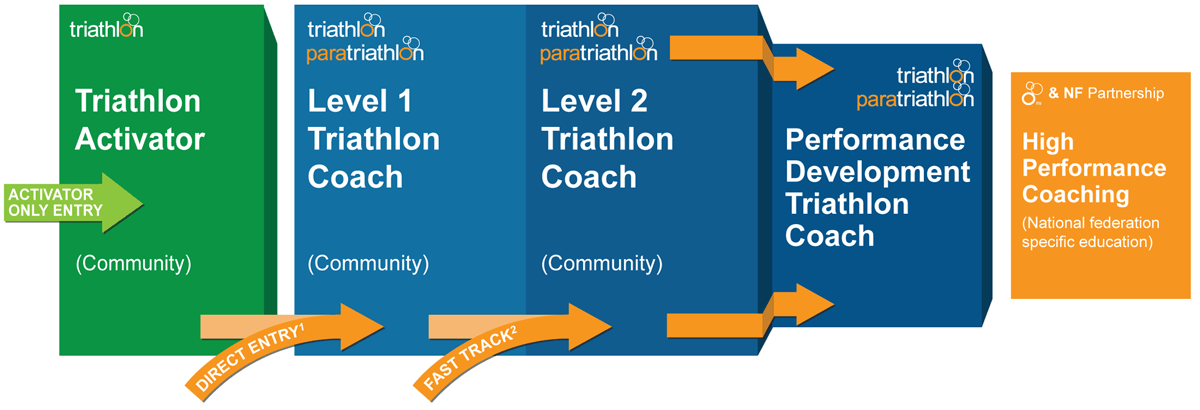 Triathlon Coaching Courses and Certifications